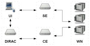 Le déroulement d'un calcul sur l'infrastructure de grille